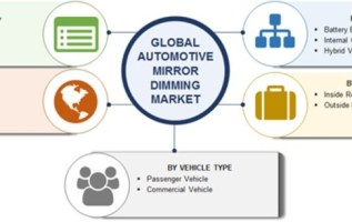 Automotive Mirror Dimming Market 2019 Potential Growth, Size, Share, Regional Analysis, Industry Trends, Competitive Landscape, With Global Forecast To 2023 3