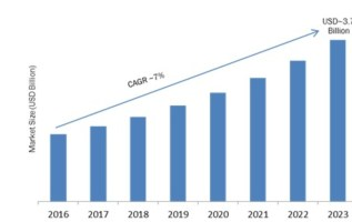 Interactive Voice Response (IVR) Market 2019 Industry Scenario, Global Leading Players, Segments Analysis and Profit Growth Drivers by Forecast to 2023 2
