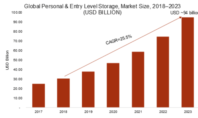 Personal and Entry Level Storage Market 2019 Global Analysis, Industry Segments, Size, Top Key Players, Drivers and Upcoming Trends by Forecast to 2023 1