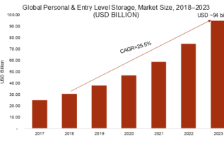 Personal and Entry Level Storage Market 2019 Global Analysis, Industry Segments, Size, Top Key Players, Drivers and Upcoming Trends by Forecast to 2023 2