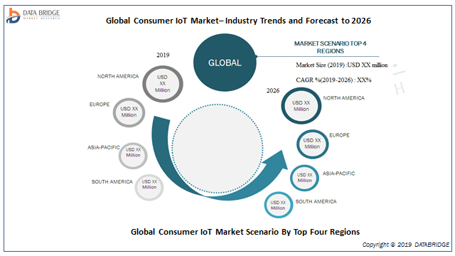 Consumer IoT Market 2019 Rising Trends and New Technologies with Leading Players: Qualcomm, Texas Instruments, NXP Semiconductors, Intel Corporation, STMicroelectronics, IBM, GE, Symantec And Others 2