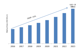 Data Center Power (DCP) Market 2019 Global Leading Growth Drivers, Emerging Audience, Trends, Segments, Sales, Profits and Regional Study 3