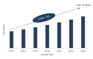 Under Vehicle Surveillance Market 2019 Global Industry Growth, Upcoming Demands, Latest Innovation, Sales Revenue, Size, Emerging Technology, Size, Trends by Regional Forecast to 2023 1