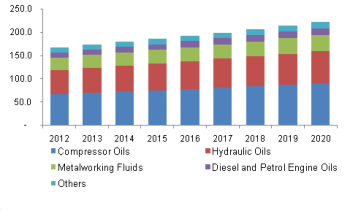 North America synthetic ester lubricants demand, by application, 2012-2020 (Kilo Tons)