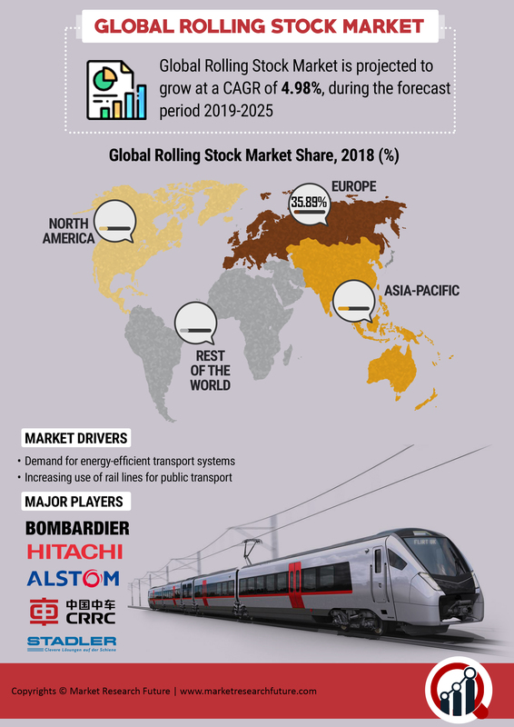 Rolling Stock Market Research Report Countries, Growth Rate, by Type, Latest Trends, by Product Type, by Train Type, Future Technologies Forecast to 2025 1