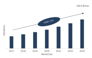 Terminal Management System Market 2019 Sales Revenue, Comprehensive Research Study, Opportunity Analysis, Competitor Strategy, High Emerging Demands by Forecast to 2023 1