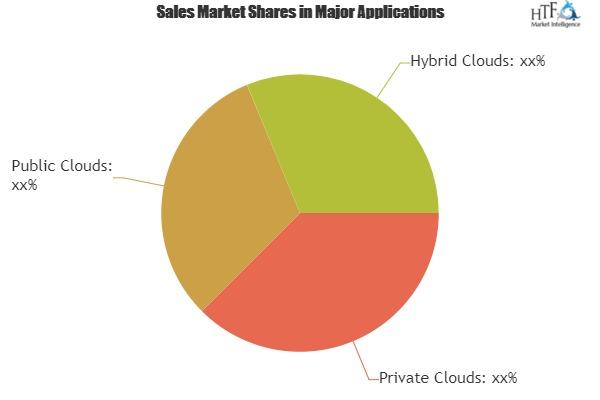 Cloud Computing Service Market Analysis By Trends Segment Revenue Forecast Top Players|Amazon, Salesforce.com, VMware 1