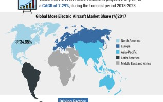 More Electric Aircraft Market Size, Share, Trends, Comprehensive Analysis, Opportunity Assessment, Future Estimations and Key Industry Segments Poised for Strong Growth in Future 2023 2