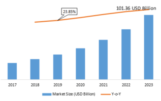 Smart Commute Industry Trends, Global Analysis with Focus on Opportunities, Sales Revenue, Comprehensive Plans, Growth Potential & Forecast 2019 – 2023 3