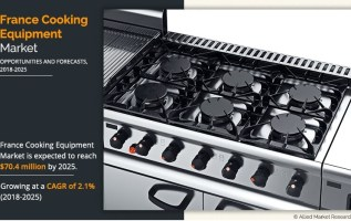 France Cooking Equipment Market Expected to Reach $70.4 Million by 2025, Growing At A CAGR Of 2.1% from 2018 to 2025, Says Allied Market Research 1