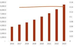 Action Camera Market 2019 Business Trends, Regional Study, Size, Share, Industry Profit Growth and Global Segments by Forecast to 2023 5