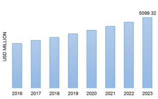 Fuel Additives Market's Opportunities and Challenges 4