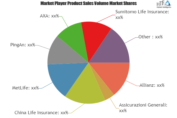 What will be the growth of Child Life Insurance Market? Players evolve: MetLife, PingAn, Gerber Life Insurance 2