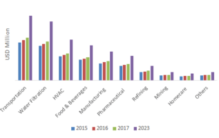 Non-Woven Filter Media Market Global Size Estimation, Growth Prospects, 10 Company Profiles, Industry Share, Price Trends and Future Analysis 2023 5