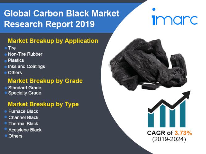 Carbon Black Market Size Worth US$ 14.5 Billion by 2024   CAGR 3.6% – IMARC Group 1