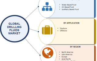 Drilling Fluids Market | 2019 Global Top Industry Players Analysis and Forecast to 2023 3