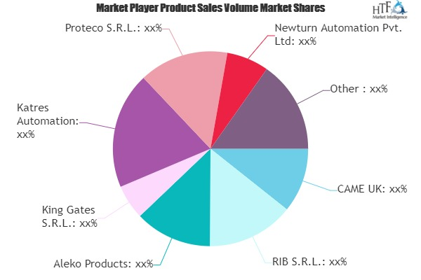 Automatic Gate and Door Opening System Market is Thriving Worldwide with leading Key Players: Beninca Group, Aleko Products, Katres Automation, Life Home Integration 6
