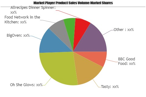 Recipe Apps Market to See Huge Growth by 2025| BBC Good Food, Tasty, Oh She Glows, BigOven 1