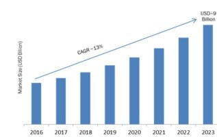 CRM Analytics Market 2019 – 2023: Company Profiles, Global Segments, Emerging Technologies, Business Trends, Size, Landscape and Demand 1