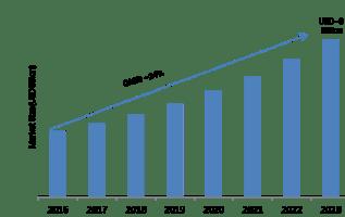 Enterprise Metadata Management (EMM) Market 2019 – 2023: Global Key Leaders, Business Trends, Industry Profit Growth, Size, Regional Study, Share and Demand 3