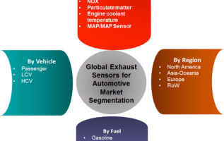 Exhaust Sensors for Automotive Market 2019 Global Industry Size, Share, Trends, Growth Factors, Key Countries Analysis By Leading Players With Forecast To 2022 2