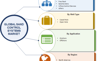 Sand Control Systems Market 2019 Current Scenario, Future Trends, Growth Opportunities, Prominent Players, Emerging Technologies, Competitive Analysis and Forecast 2023 2