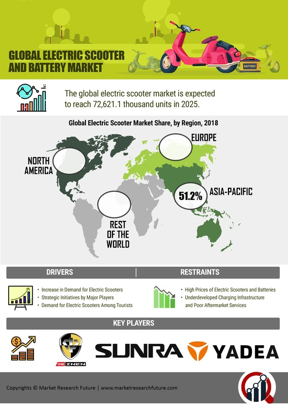 Electric Scooter Market – 2019 Trends, Potential Growth, Size, Share, Sales, Demand, Key Players, Regional Analysis With Global Industry Forecast To 2025 1