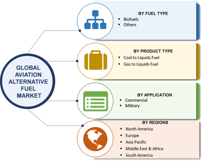Alternative Aviation Fuel Market 2019-2023 Analysis By Biofuels, CNG and LPG: Worldwide Overview, Classification, Application, Industry Chain Overview, SWOT Analysis and Competitive Landscape 9