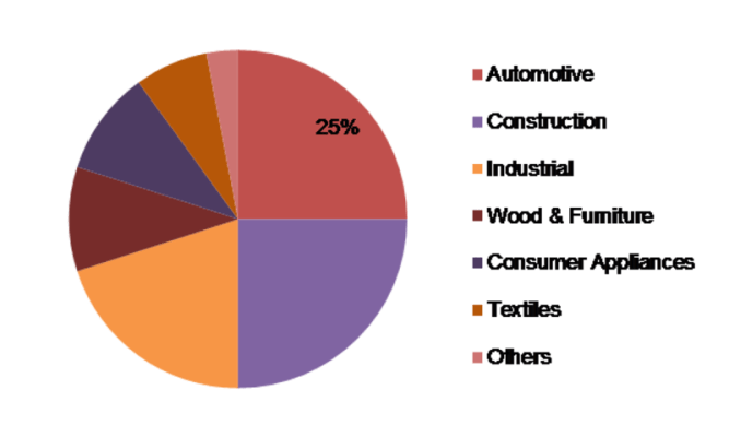 Defoaming Coating Additives Market Key Players, Revenue, Size, Share Value, Growth Factors, Professional Survey and Regions Outlook till 2023 3