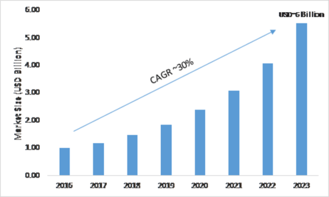 Content Recommendation Engine Industry 2019 Size, Share, Trends, Industry Analysis, Emerging Technology, Sales Revenue, Demands by Regional Forecast to 2023 1