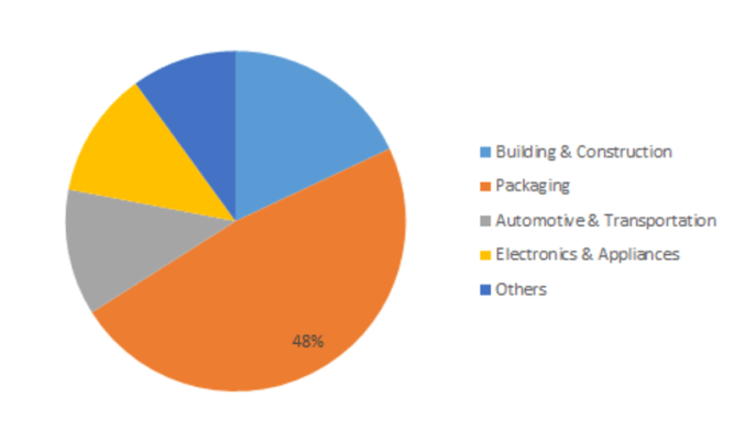 Glass Additives Market Revenue, Industry Share, Size Estimation, Promising Growth Factors, Key Players, Competitive Analysis, Future Demand till 2023 6