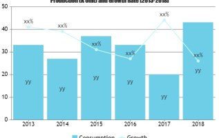 Transaction Monitoring Software Market showing footprints for Strong Annual Sales |3I Infotech, Aquilan Technologies, BAE Systems 2
