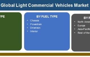 At CAGR 4.5% | Commercial Vehicle Market 2019 Global Size, Share, Growth, Trends, Industry Forecast To 2025 4