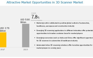 3D Scanner Market and its key opportunities and challenges 5