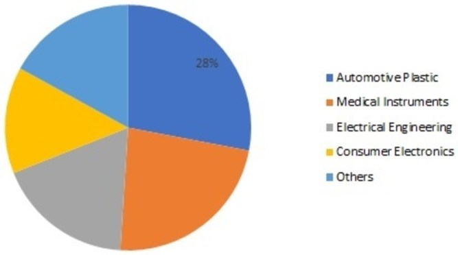 Polycarbonate Composites Market is Likely to reach USD 3.5 billion during the review years, registering a CAGR of 5.8% Forecast 2024, Global Polycarbonate Composites Market by Reinforcement, Applicati 7
