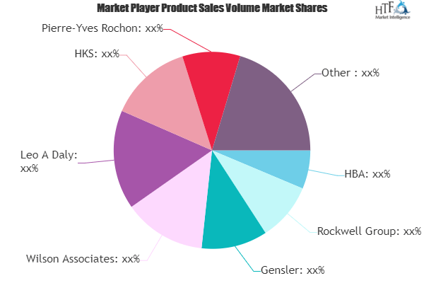 Luxury Hotel Design Market to Eyewitness Massive Growth by key players Rockwell, Gensler, Wilson Associates 2