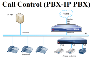 Call Control (PBX-IP PBX) Market 2019 Global Trend, Segmentation And Opportunities Forecast To 2025 2