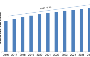 Direct Action Solenoid Valve Market 2019 Global Trends, Market Share, Industry Size, Growth, Opportunities and Forecast to 2024 3