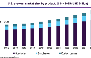 Reading Glasses Market: Global Key Players, Trends, Share, Industry Size, Growth, Opportunities, Forecast To 2025 2