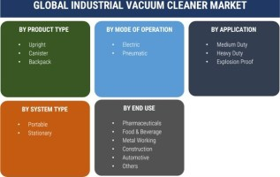 Mechanical Hand Tools Market: 2019 Size, Trends, Potential Growth, Share, Competitive Landscape, Regional Analysis, Industry Outlook With Global Forecast To 2023 3