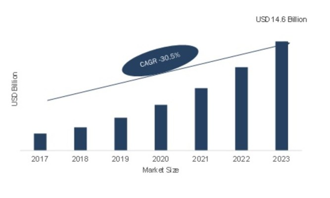 Vietnam LED Lighting Market Analysis By Industry Size, Share, Revenue Growth, Development And Demand Forecast To 2024 2