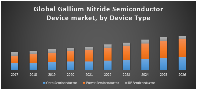 Key Opportunities and Challenges for Gallium Nitride Semiconductor Device Market 1
