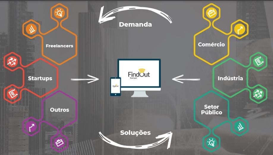 FindOut Startups