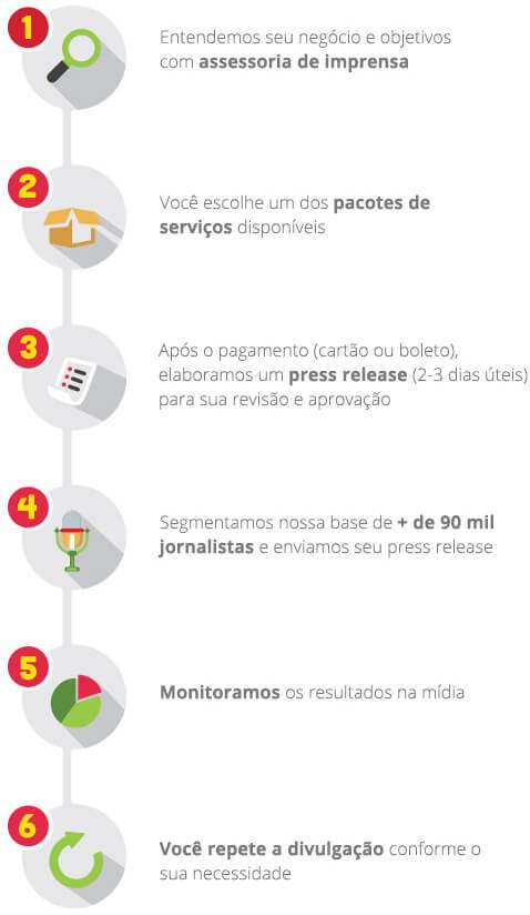 , Como Funciona a Press Works?, Assessoria de Imprensa - Press Works
