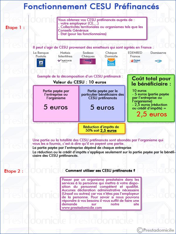 Cesu Prfinanc Chque Emploi Service Universel