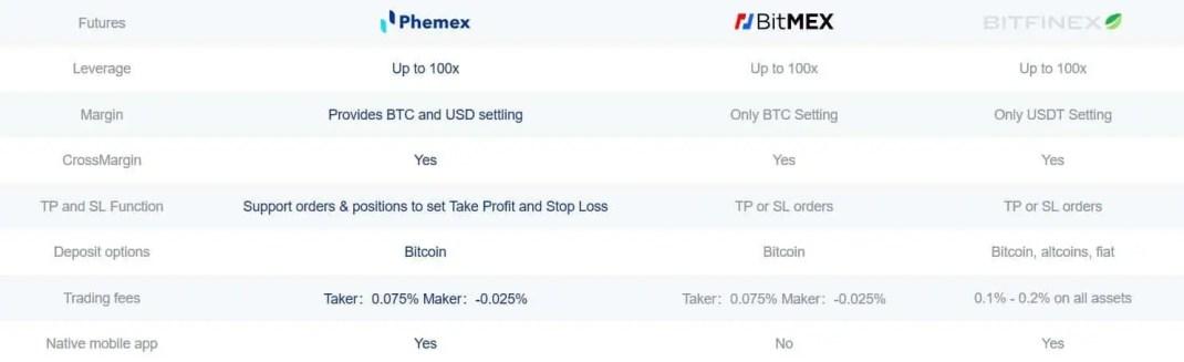 Phemex BTC Exxhange comparison