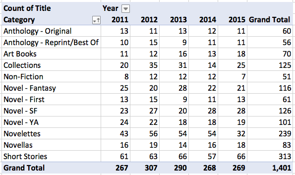 Locus Recommended Reading List, Overall Data by Year and Category I
