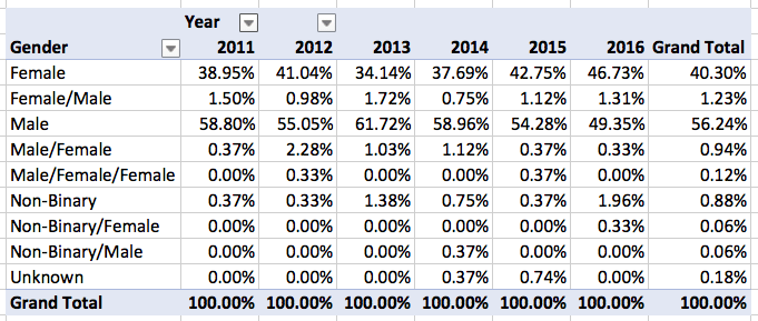Locus Recommended Reading List 2011-2016, Gender Breakout by Year, Percentages