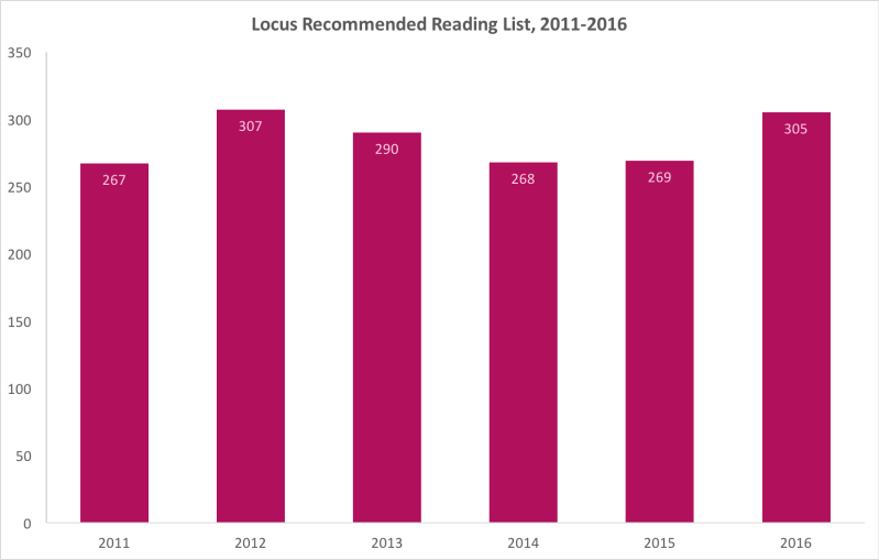 Locus Recommended Reading List, 2011-2015