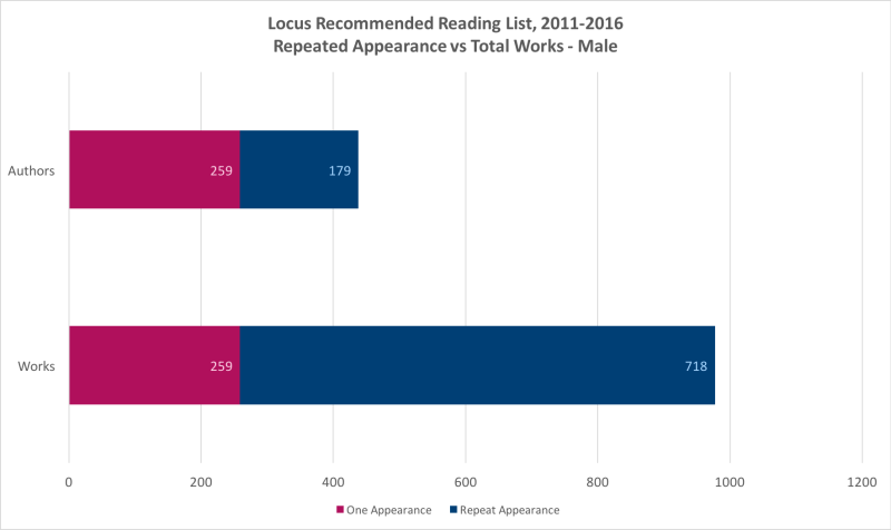 Locus Recommended Reading List, Repeated Appearance vs Total Works – Male